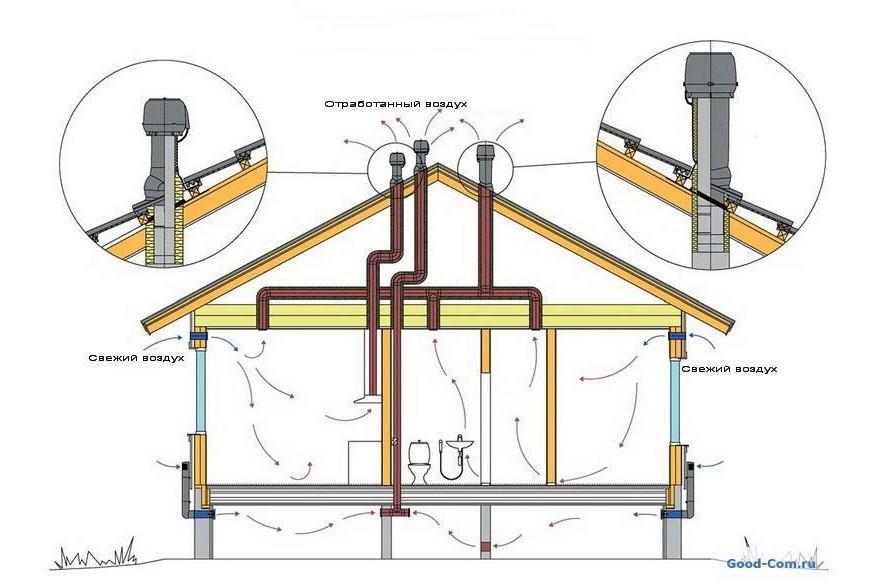 Простая вентиляция частного дома