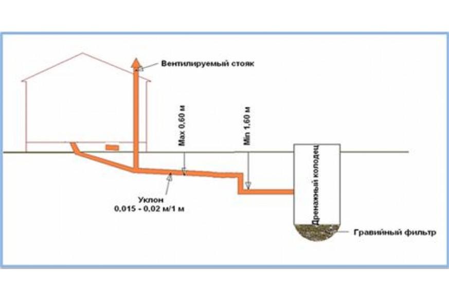Внутренняя и наружная сеть канализации